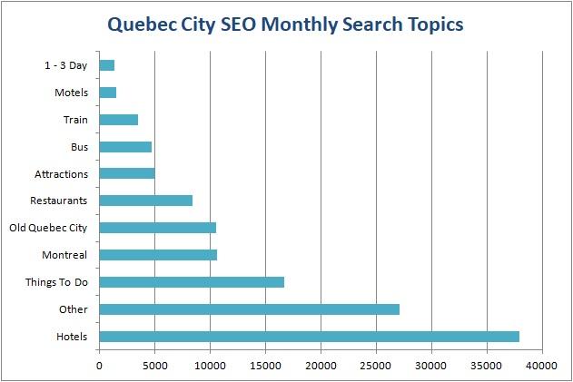 Quebec City Travel SEO