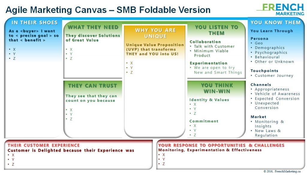 Agile Marketing Canvas SMB Quebec