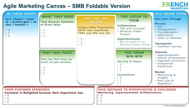Agile Marketing Canvas
