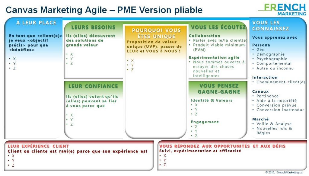 Canvas marketing agile PME Québec