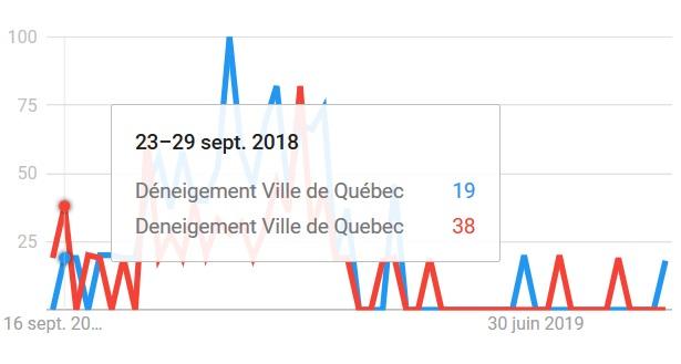 SEO Ville de Québec Déneigement