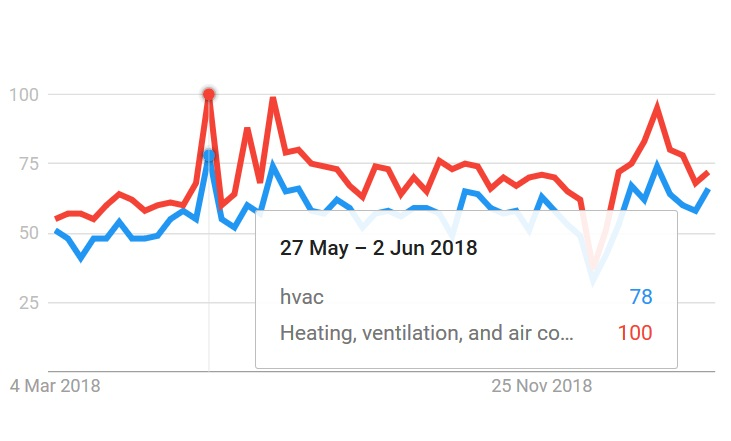 HVAC SEO Quebec Seasonality