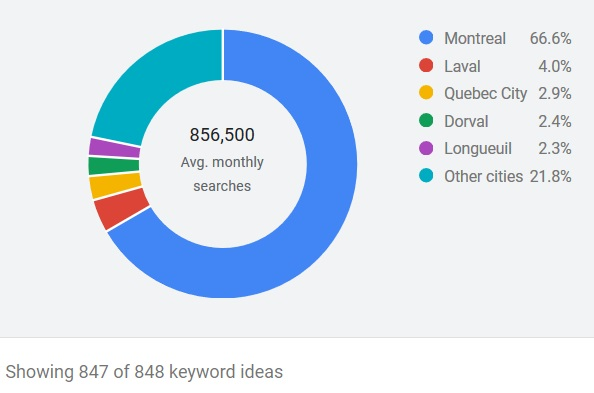 Montreal SEO by City