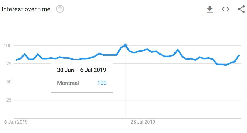 Montreal SEO Seasonality
