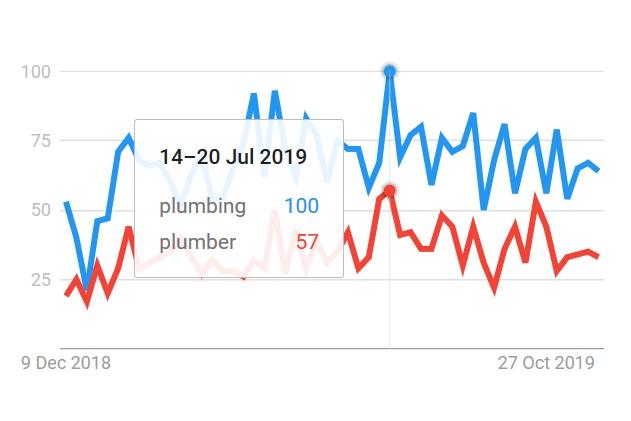 plumbing seo quebec seasonality