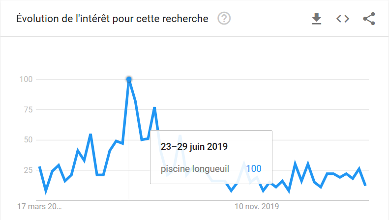 Saisonnalité SEO Longueuil