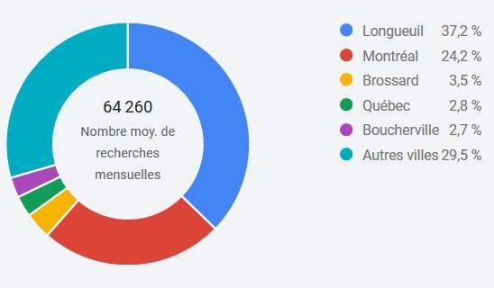 Recherches SEO Longueuil