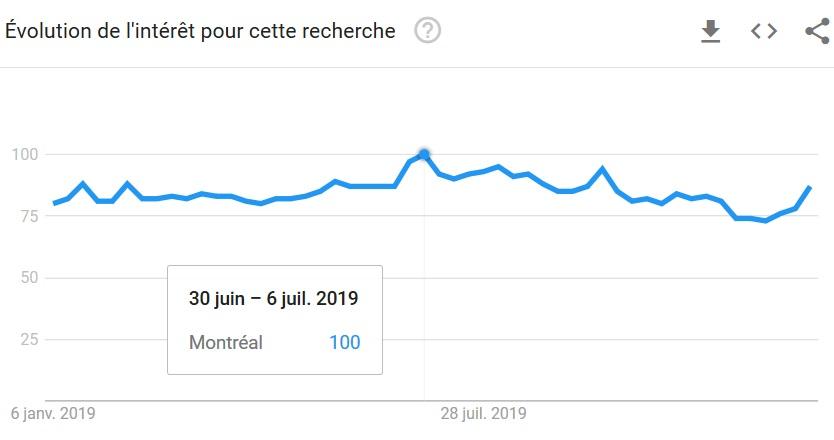 Saisonnalité SEO Montréal