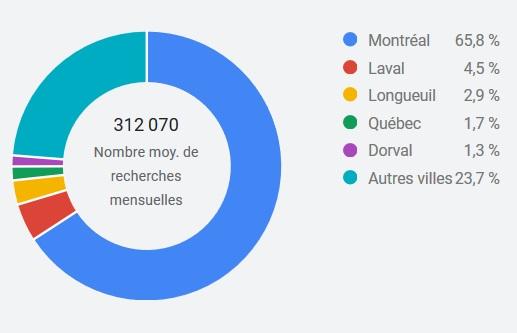 Recherche par villes SEO Montréal