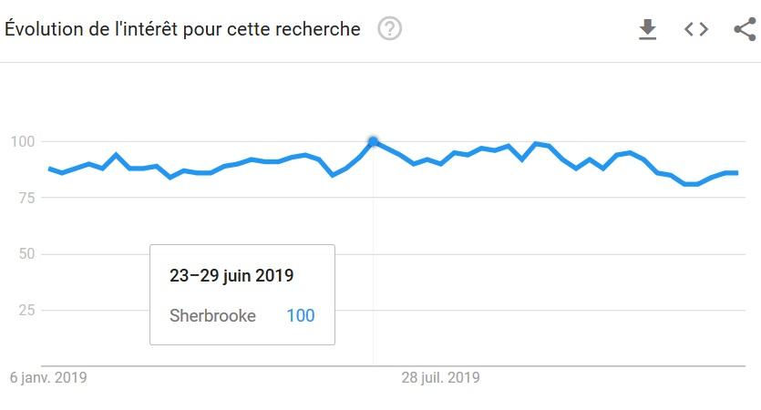SEO Sherbrooke Saisonnalité