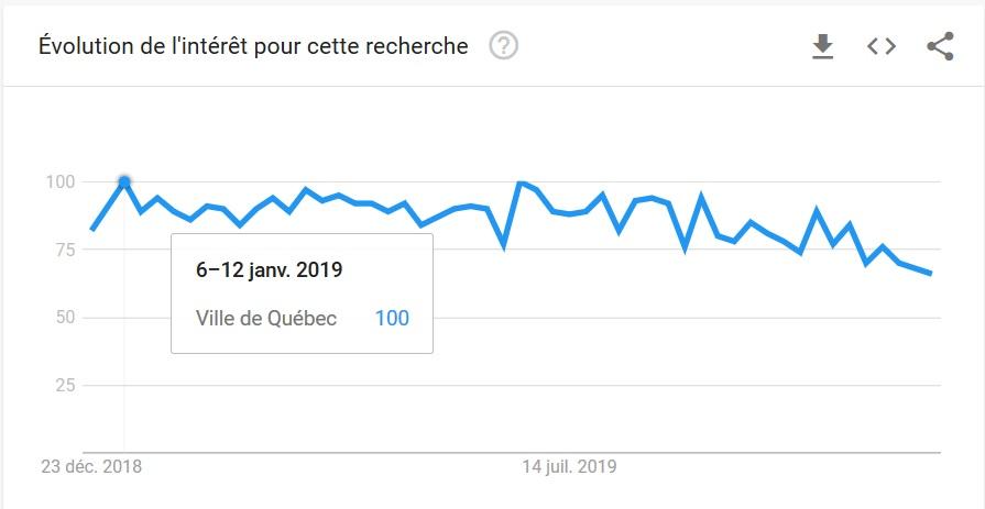 Saisonnalité SEO Ville de Québec